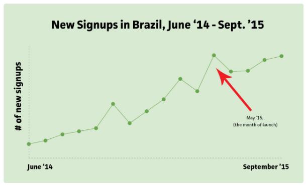 Trello New Signups Brazil