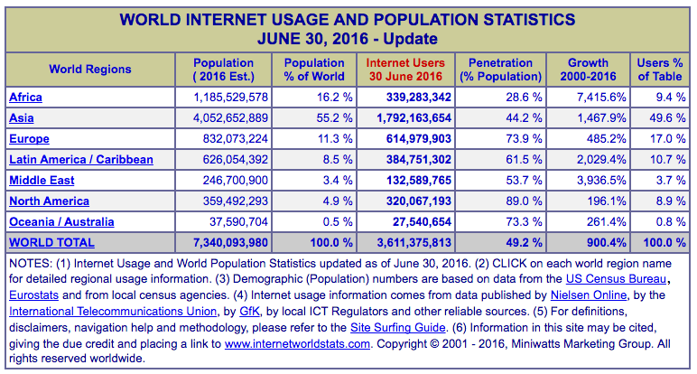 World Internet Stats